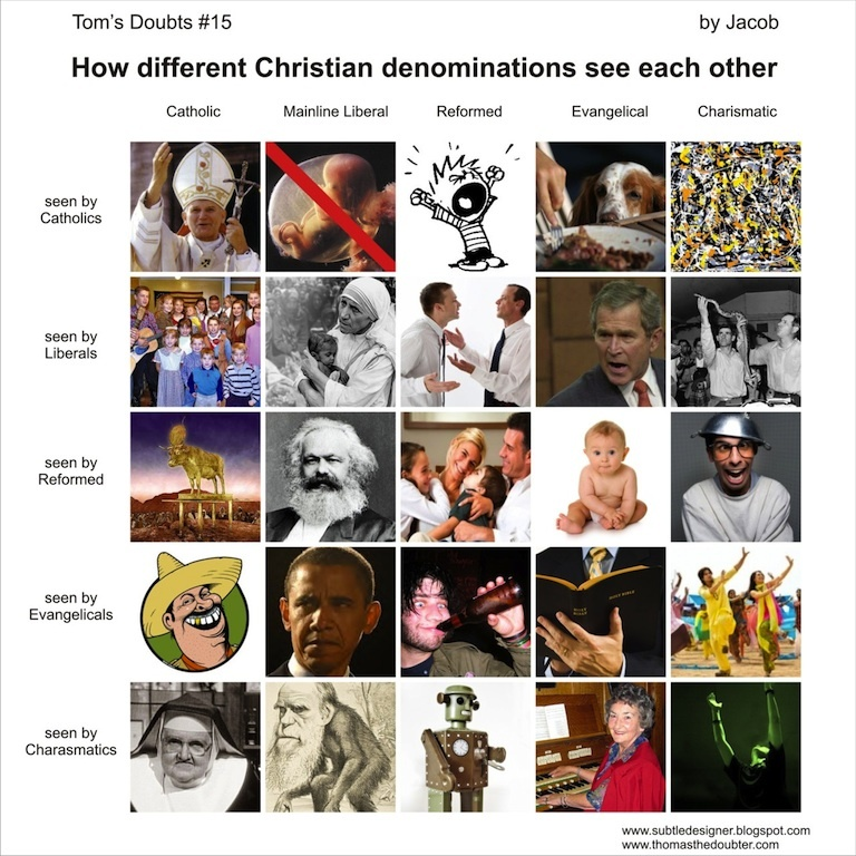 How Different Christian Denominations See Each Other